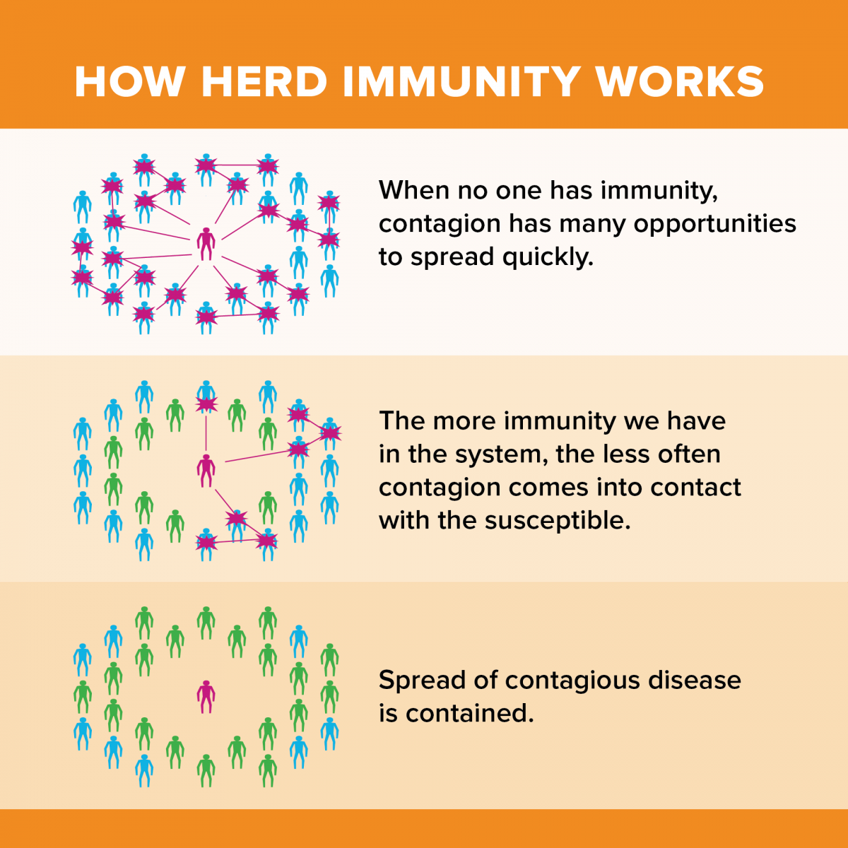 What You Need To Know About Herd Immunity Uc Davis