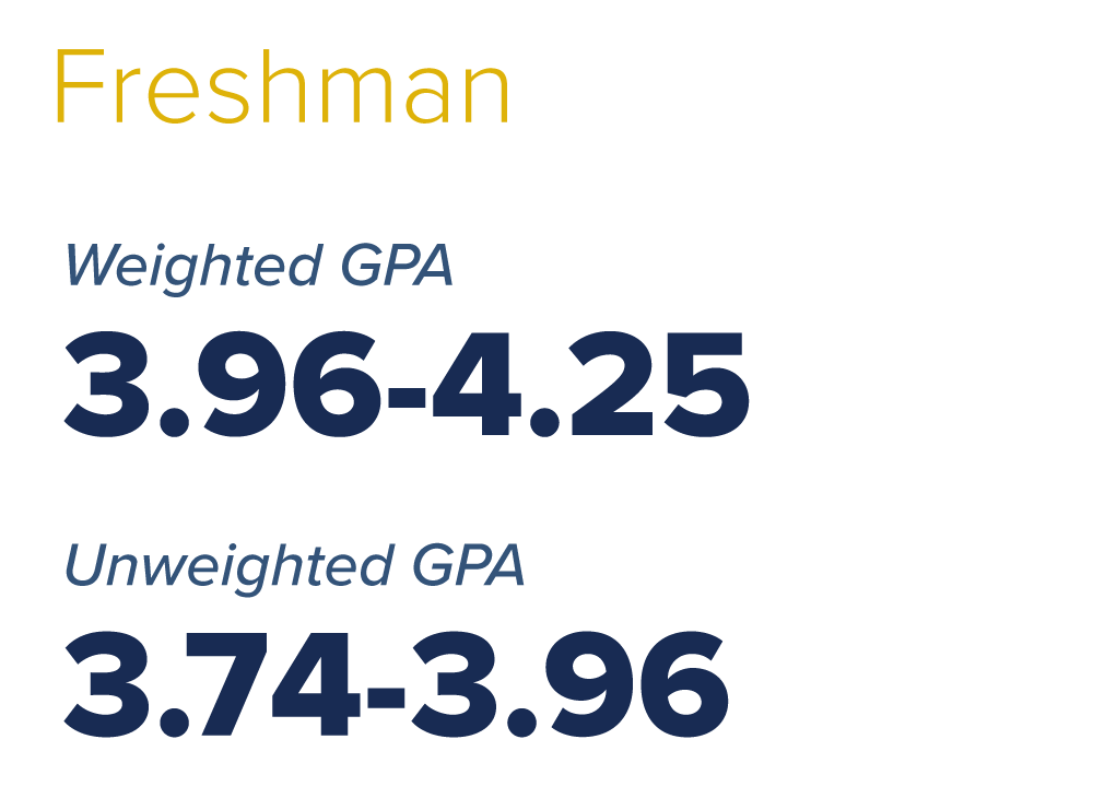 freshman weight unweighted gpa