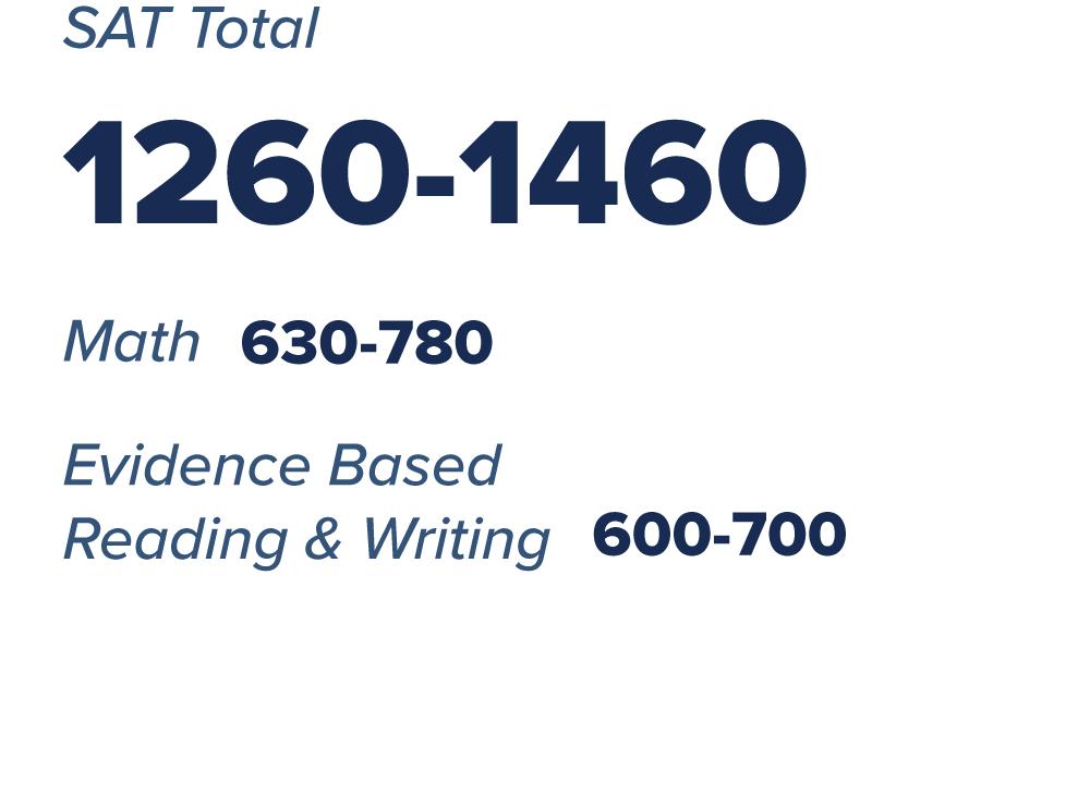 SAT totals