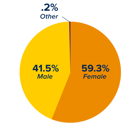 percentage male female other
