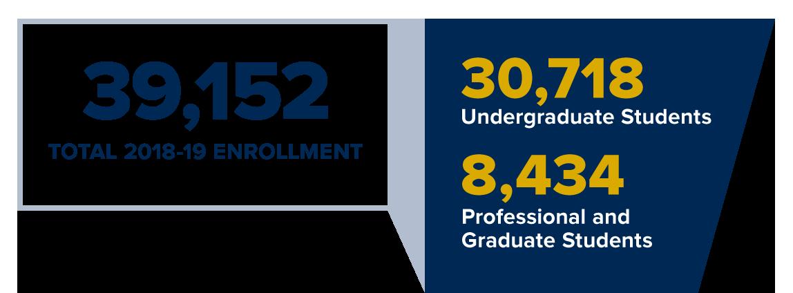 student enrollment totals