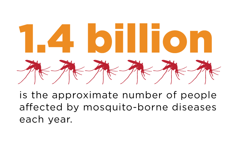 1.4 billion peopleaffected by mosquito-borne diseases each year