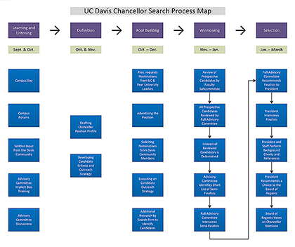 Thumbnail of the Search Process Map