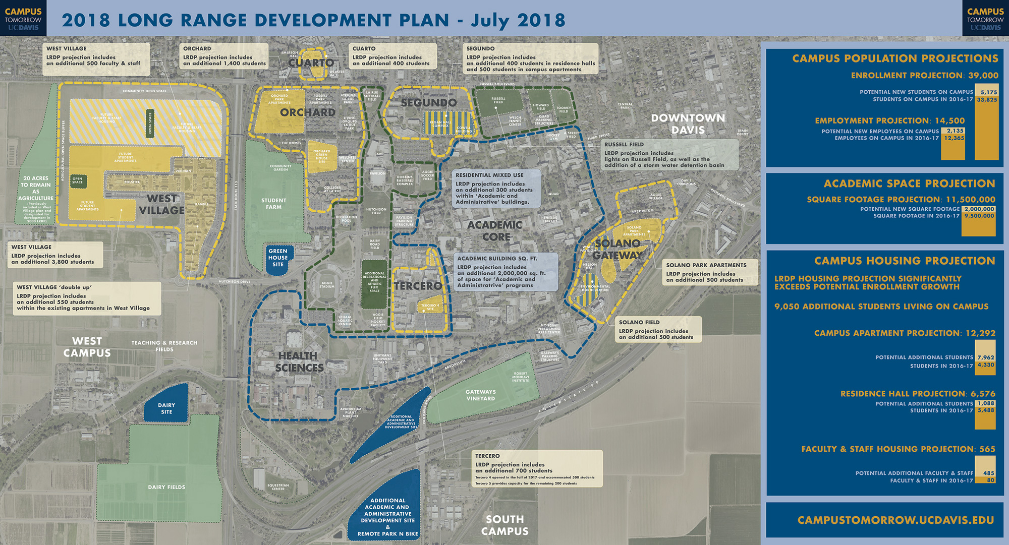 regents to consider uc davis long range development plan