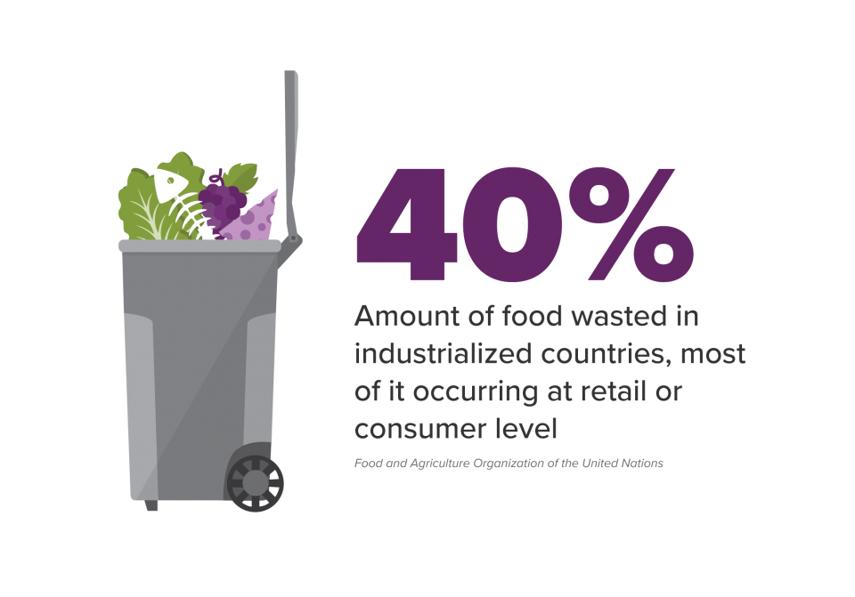 40 percent of food waste in industrialized countries