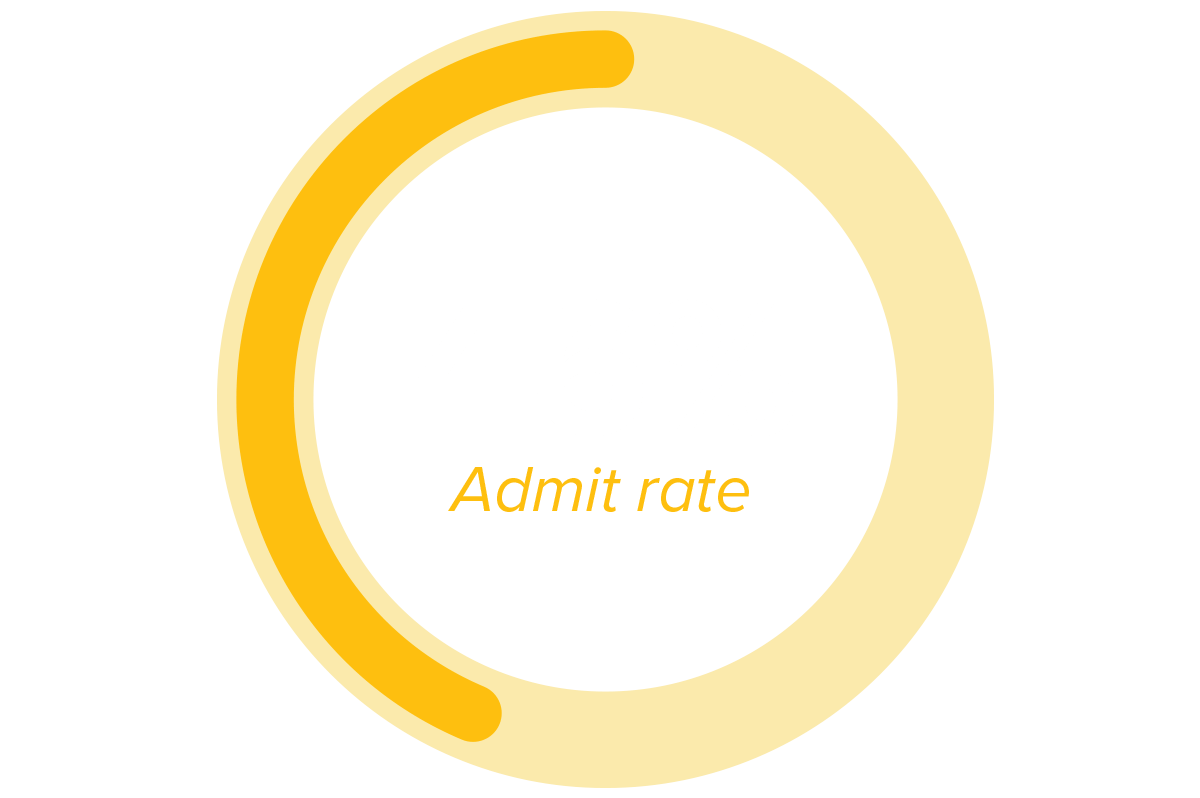46% admit rate