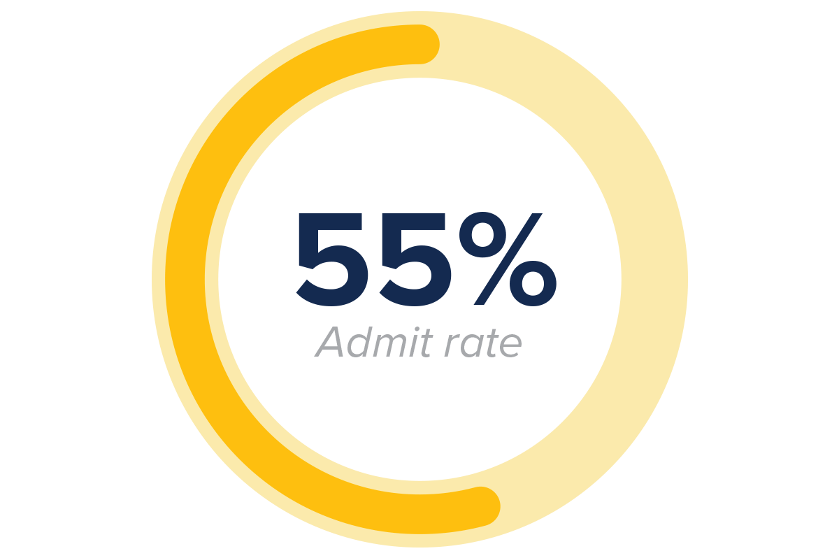 55% transfer admit rate