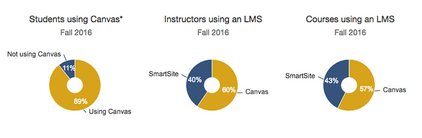 Graphic showing implementation of Canvas and SmartSite at UC Davis.