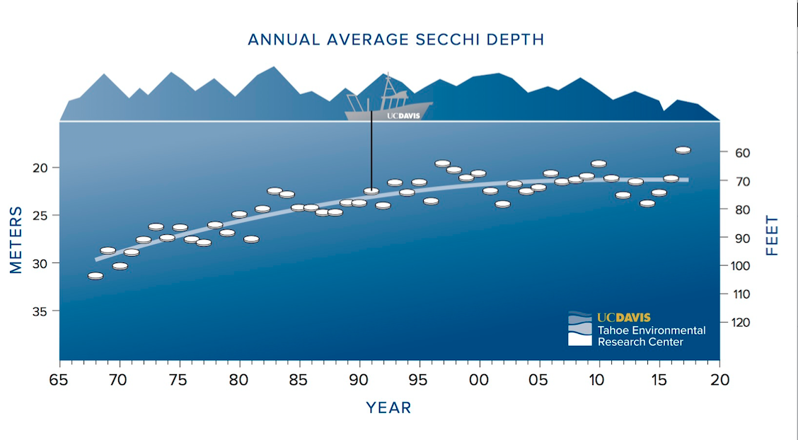 Tahoe annual secchi data