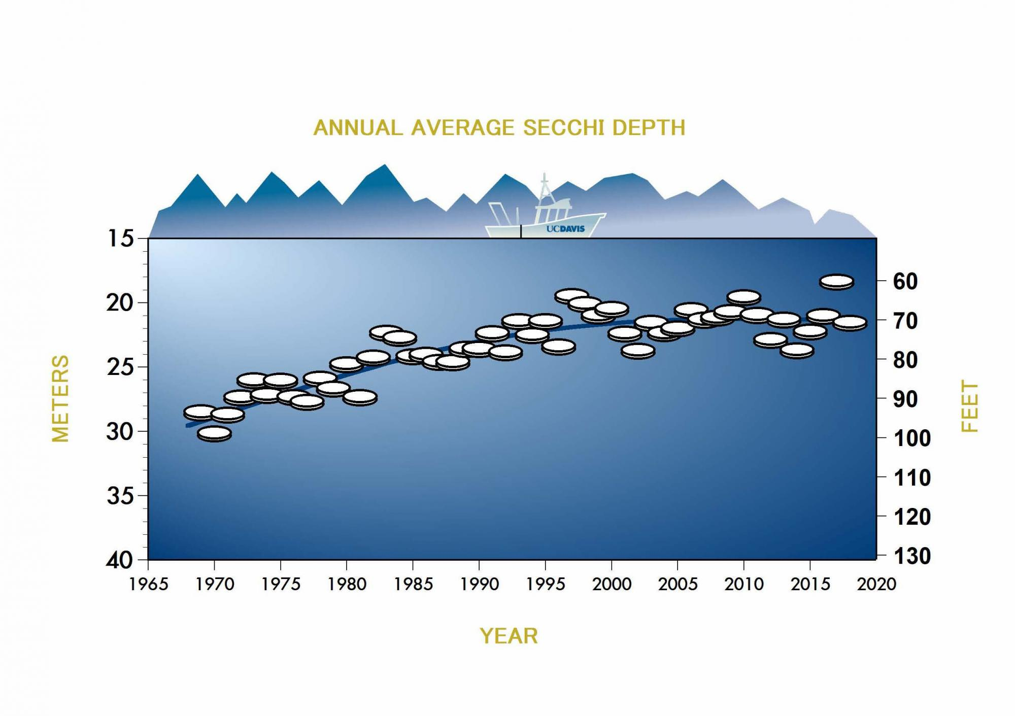 Average Annual Secchi Depth graphic for Lake Tahoe