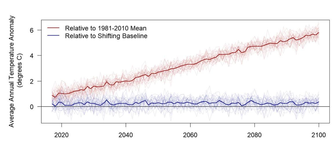 Chart of temperature compared to perception of temperature