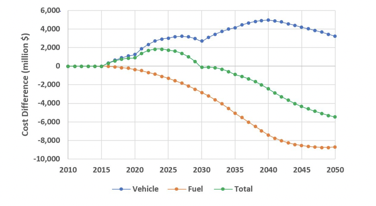 This illustrates a zero emissions vehicle versus business-as-usual scenario. (Institute of Transportation Studies/UC Davis)