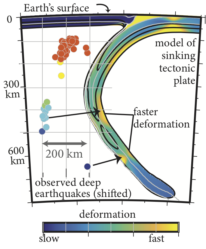 Model of subducting plate