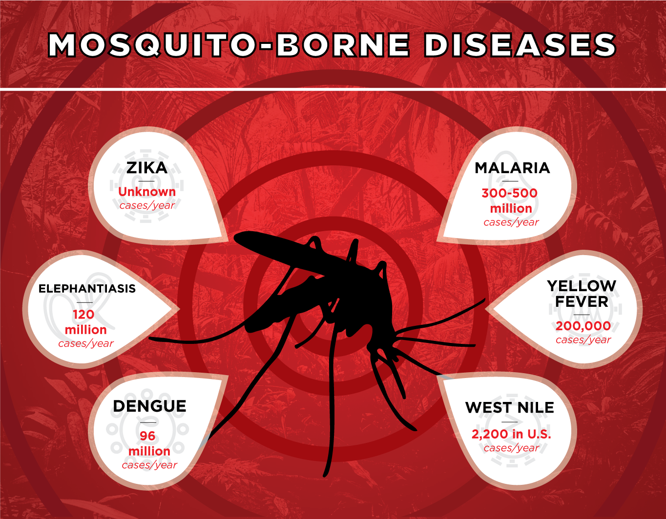 Mosquito-Borne Disease - Zika unknown cases/year, Malaria 300-500 million cases/year, Elephantiasis 120 million cases/year, Yellow Fever 200,000 cases/year, Dengue 96 million cases/year, West Nile 2,200 in U.S. cases/year