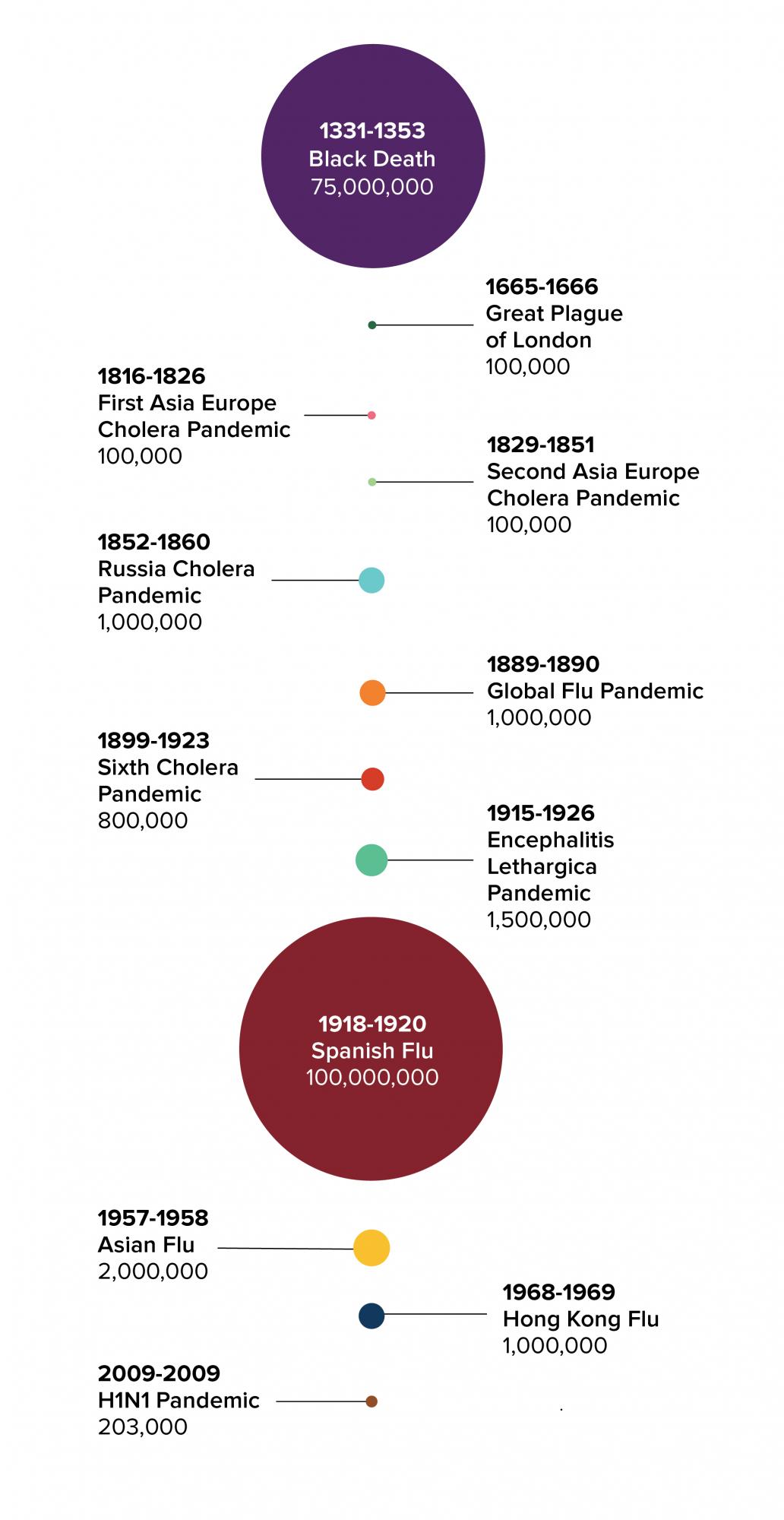 Chart of pandemics